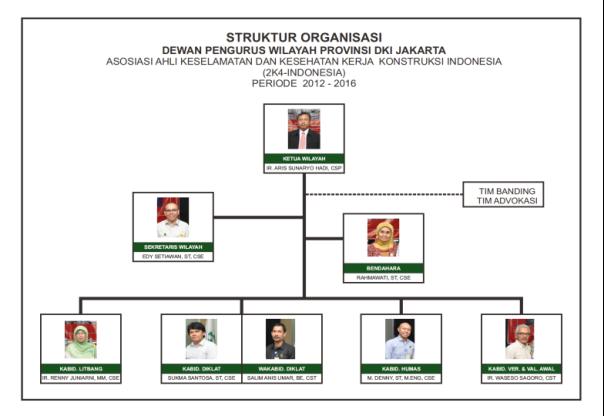 Struktur Organisasi A2K4 DPW DKI